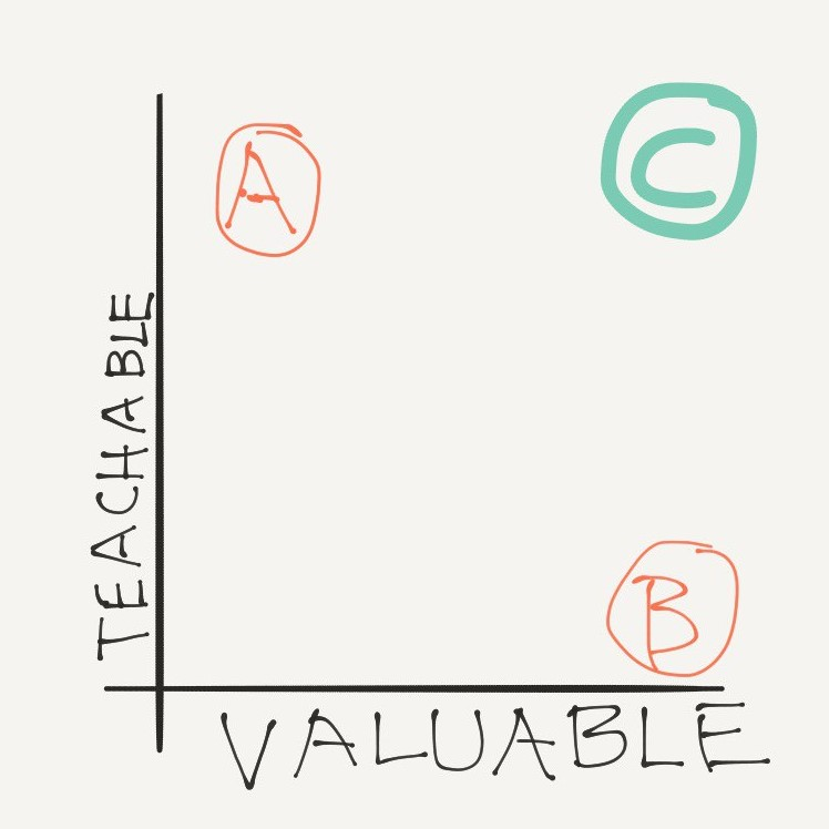 Built to Sell - teachable vs valuable chart